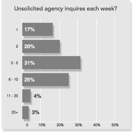 AgencyInquiries