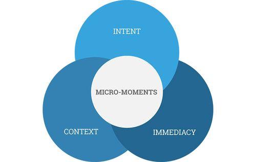 Micromoments-vendiagram-v2