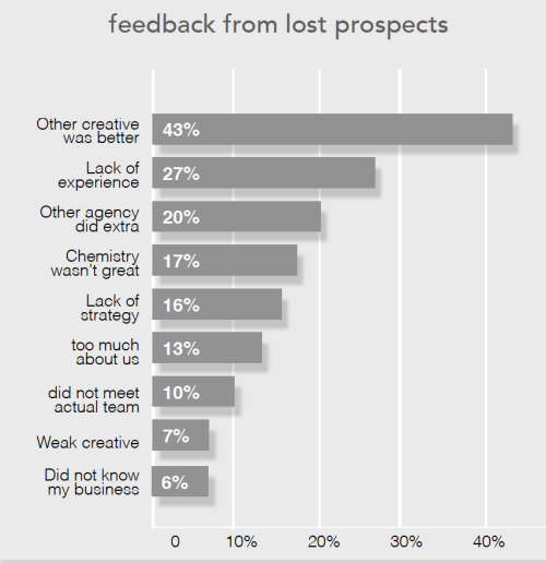 Feedbackfromlostprospects